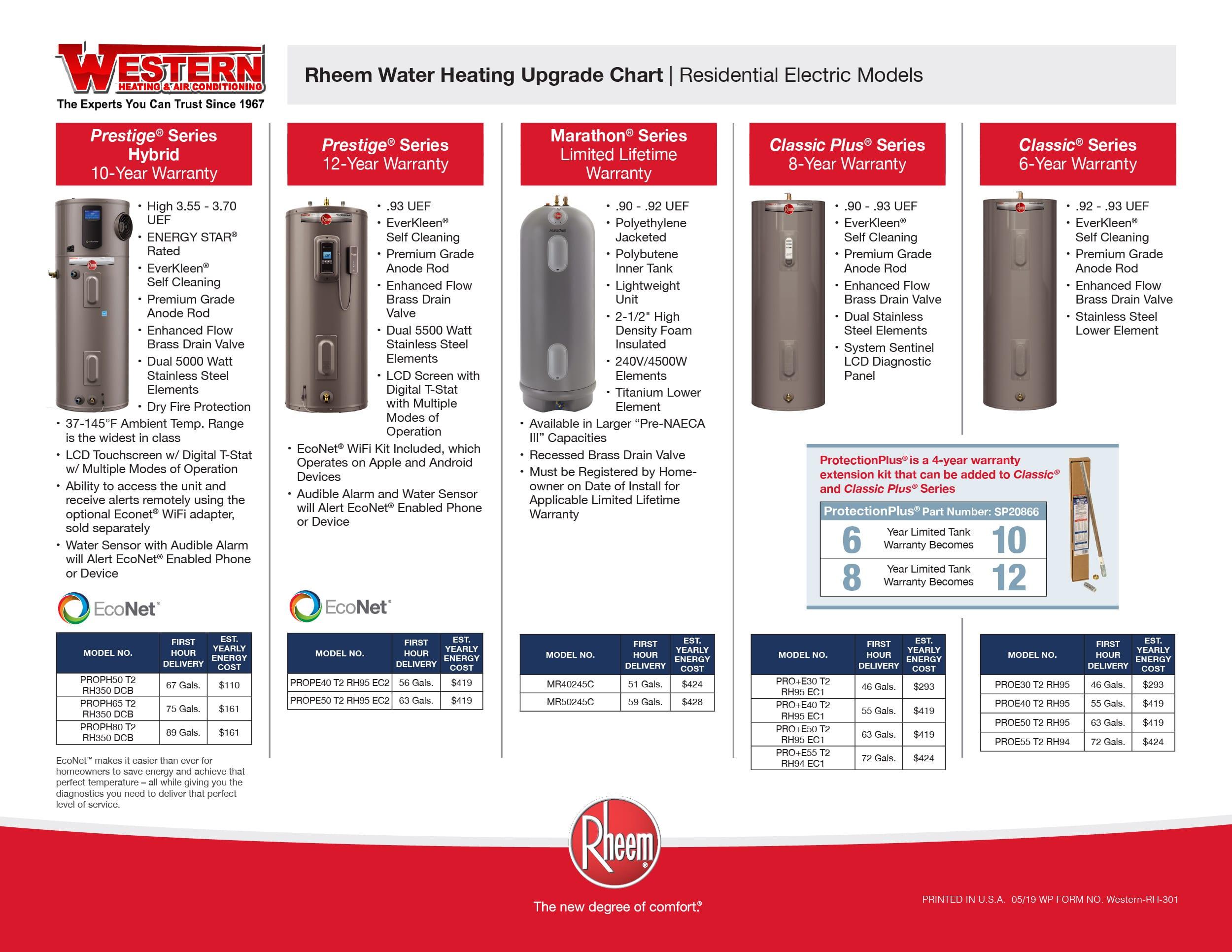 Rheem Water Heating Upgrade Chart Page 2